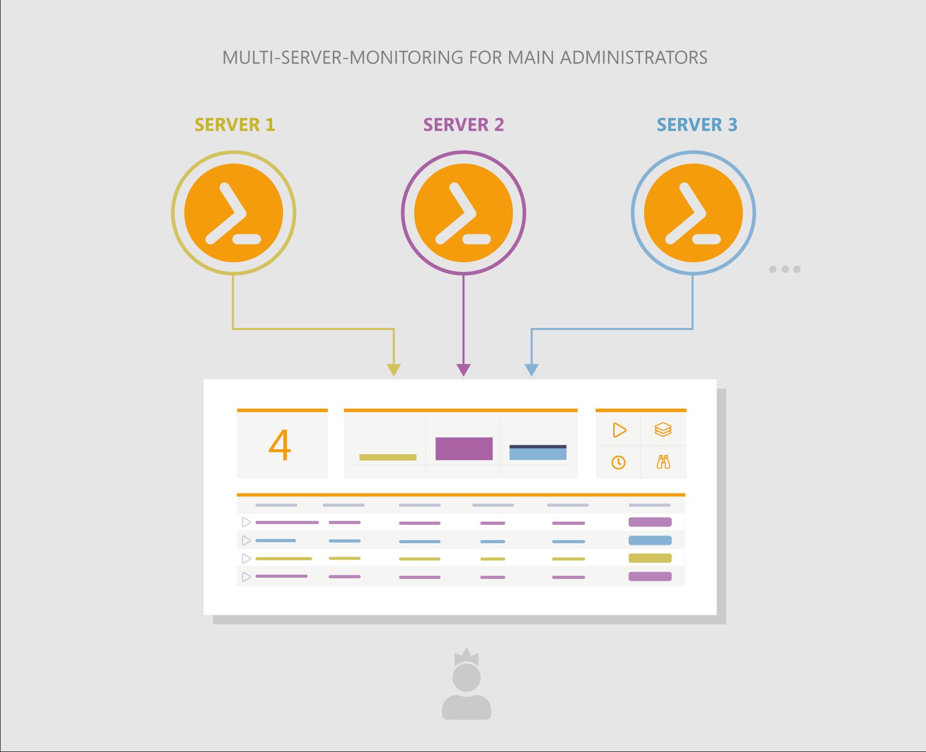 Functional principle of the ScriptRunner Portal App for Script Monitoring