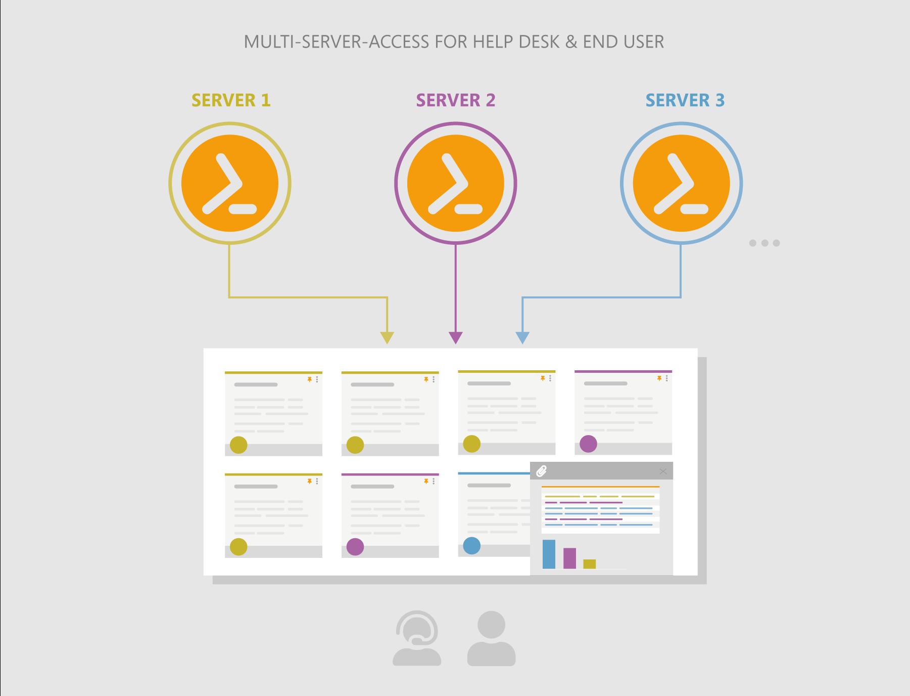 Functional principle of ScriptRunner Portal App Run for multi-server
