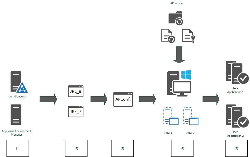 AppSense JRE Deployment Rules ScriptRunner