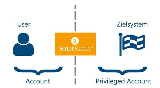 ScriptRunner - Trennung von Rechten und Rollen - User / Account und Zielsystem / Privileged Account