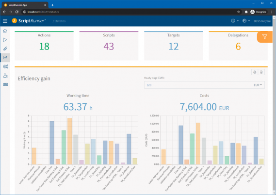 Screenshot: Efficiency gains and cost savings through automation visualized in the statistics module