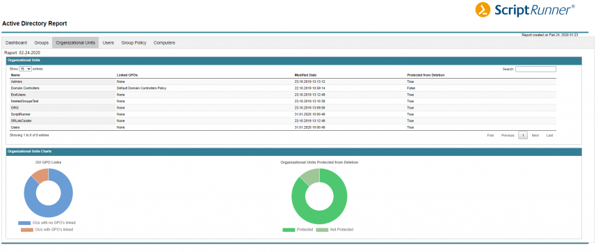 Figure 2: Report generated with the ReportHTML module displayed in ScriptRunner