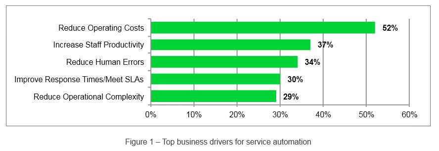 Gründe für die Automatisierung