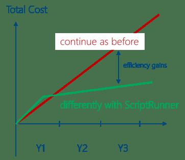 Mögliche Kostenreduktion mit ScriptRunner
