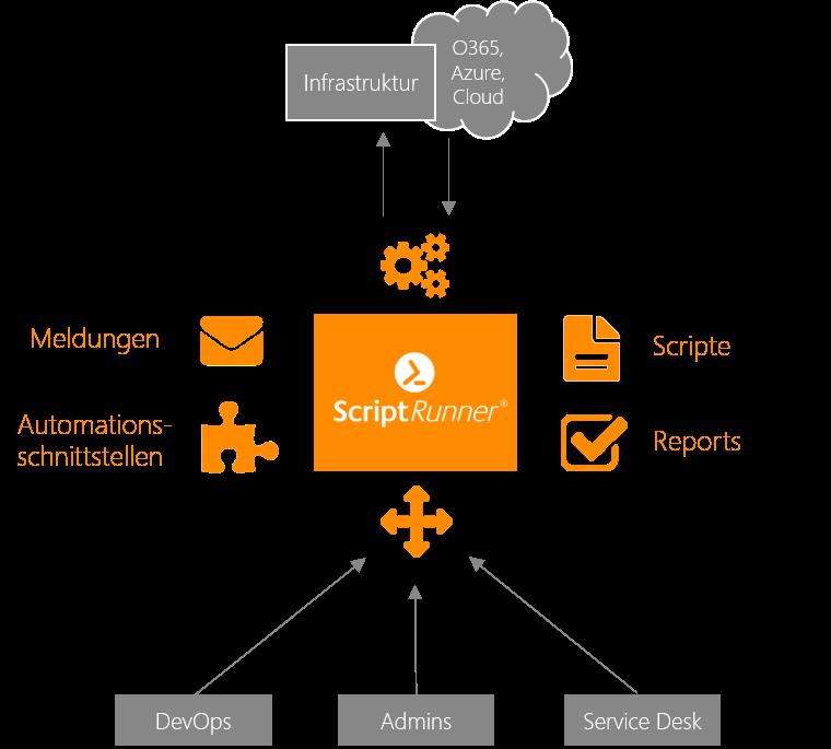 Reproduzierbarkeit von PowerShell Aufgaben