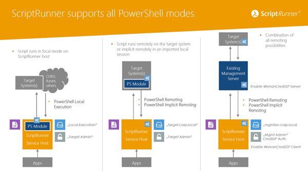 PowerShell-Modi-600x338-t