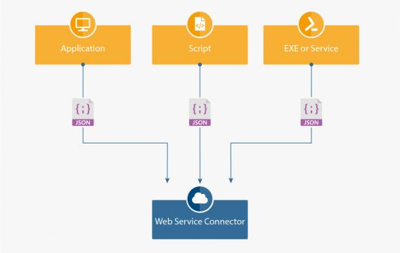 web-service-connector-integration-2x-EN-569x360