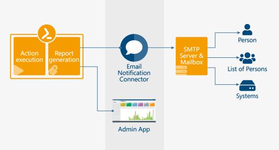 email-notification-connector-EN